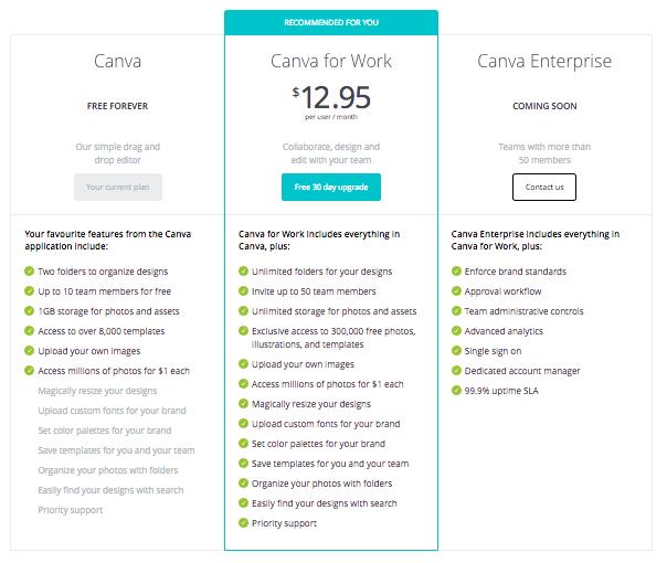 Canva-Work-Price